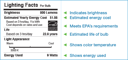 Appliance Rebate Eligibility. Energy Star